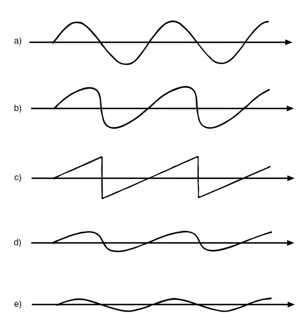 Stages of an intense sound wave propagating away from a source. (a) The pressure signal close to an intense source. (b) The distorted signal after propagation away from the source. (c) Fully developed repeated shock wave (sawtooth wave) away from the source. (d) Aging repeated shock wave after loss of the higher-frequency components. (e) Small amplitude of a former shock wave. Adapted from Medwin and Clay, 1998.