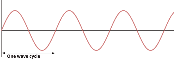 Introduction to Phase – Discovery of Sound in the Sea