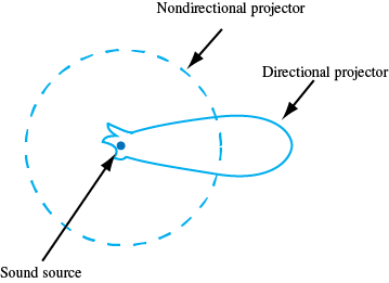 diagram of sound path