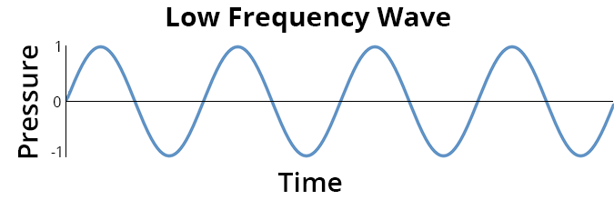 how to create high frequency sound waves