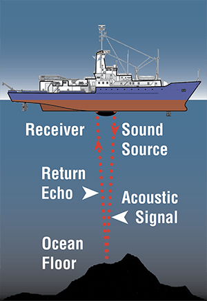 How is sound used to map the seafloor? – Discovery of Sound