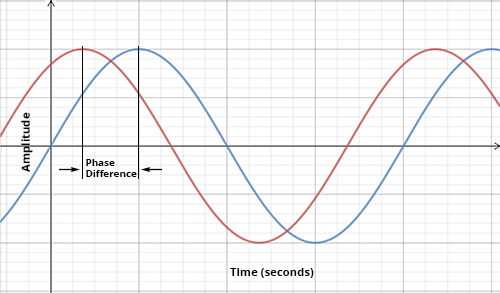 diagram of the phase of two waves