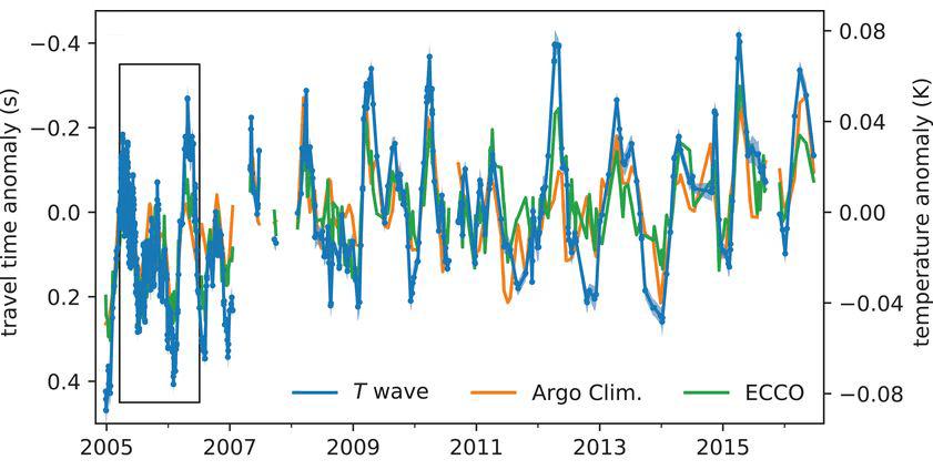 Graph showing a good correlation between temperature change measurement methods